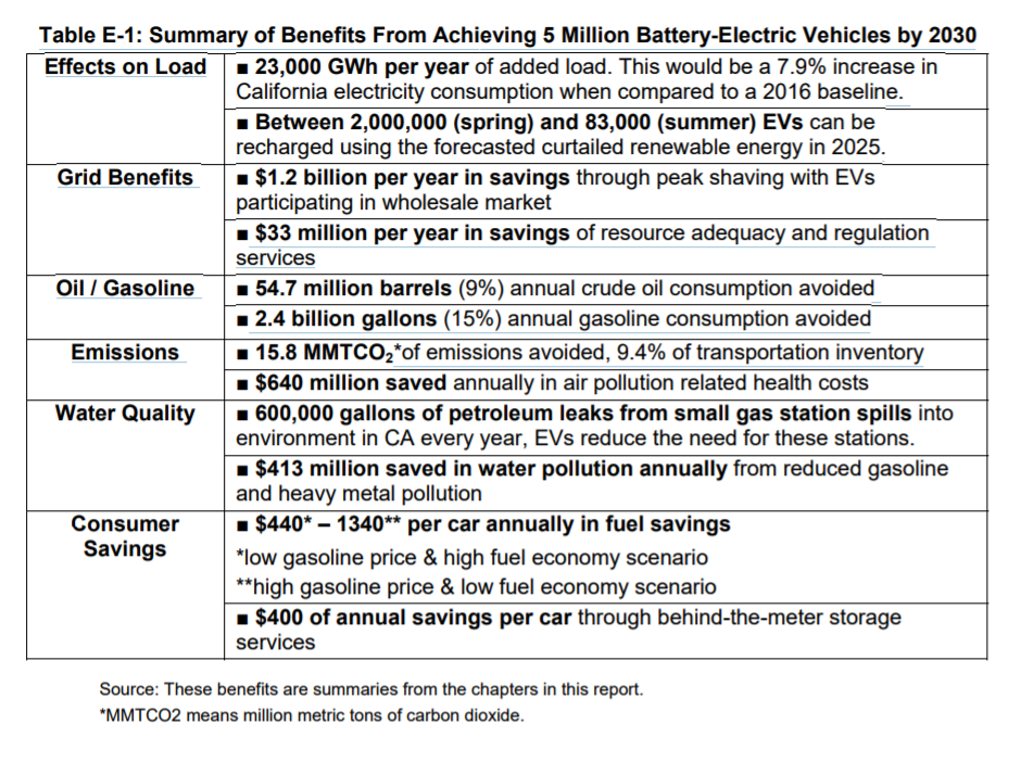 Source: California Energy Commission  Report