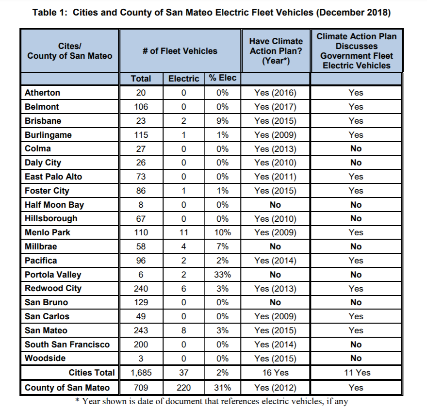Cities in San Mateo County have room for improvement on public fleet electrification. How's your city doing?  Source