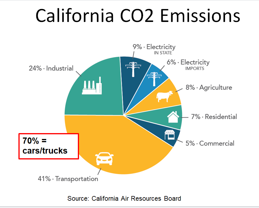 191015 CA ghg emissions by sector 2017.png