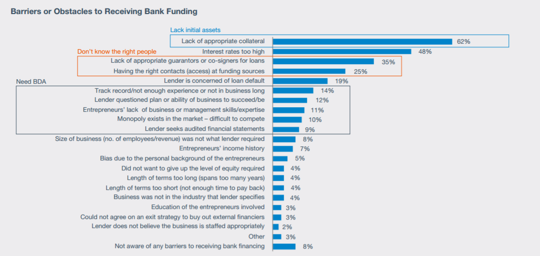 From:  Citi Foundation / Shell Foundation, SMEs in MENA / Leveraging Growth Finance for Sustainable Development (2013)