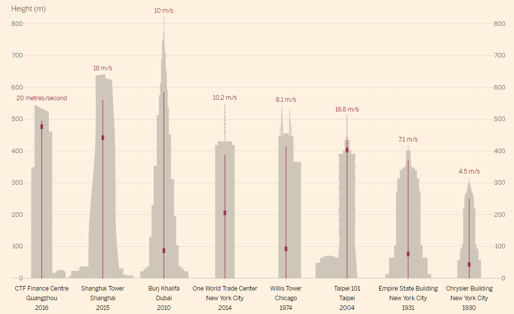 Figure 1. Elevator speed in a variety of famous high rise building around the world. [1]