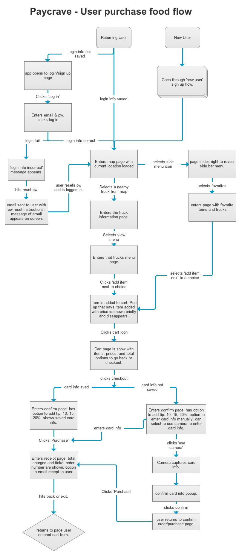 A userflow I created in Axure for users ordering and purchasing food.