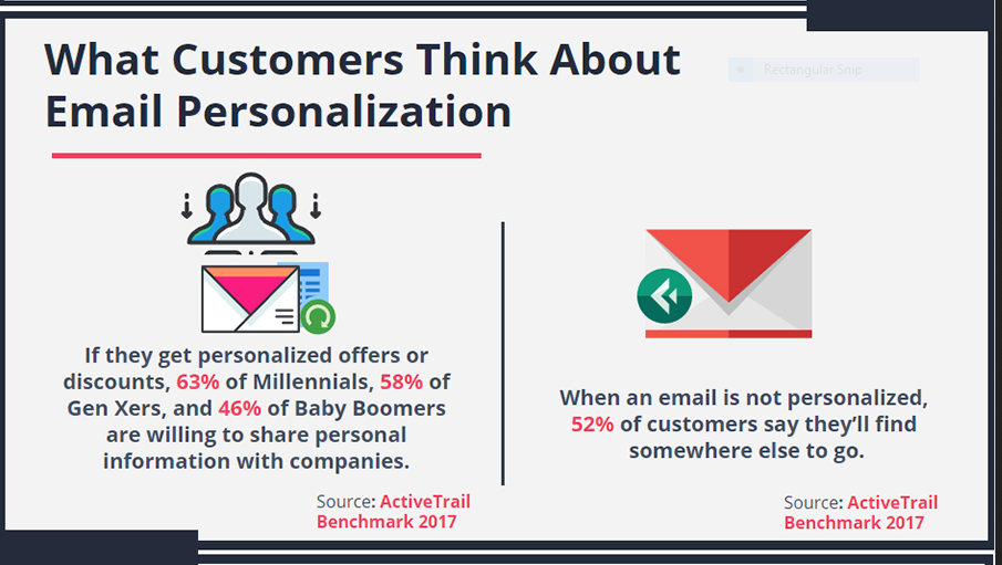 Personalized, relevant messaging has become the standard for retail consumer marketing.
