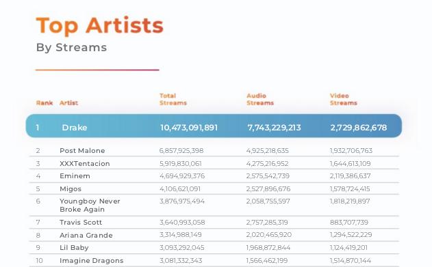 top artists hustle.png