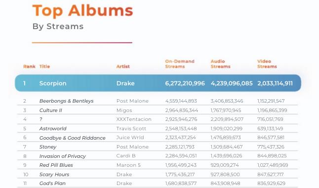 top albums hustle.png