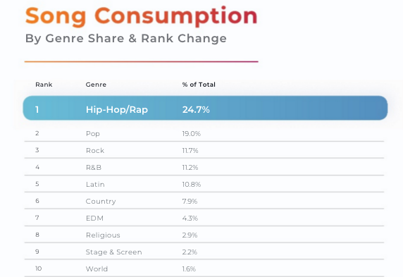 song consumption.png