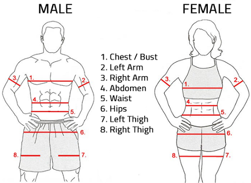Measurement Locations for men and women.