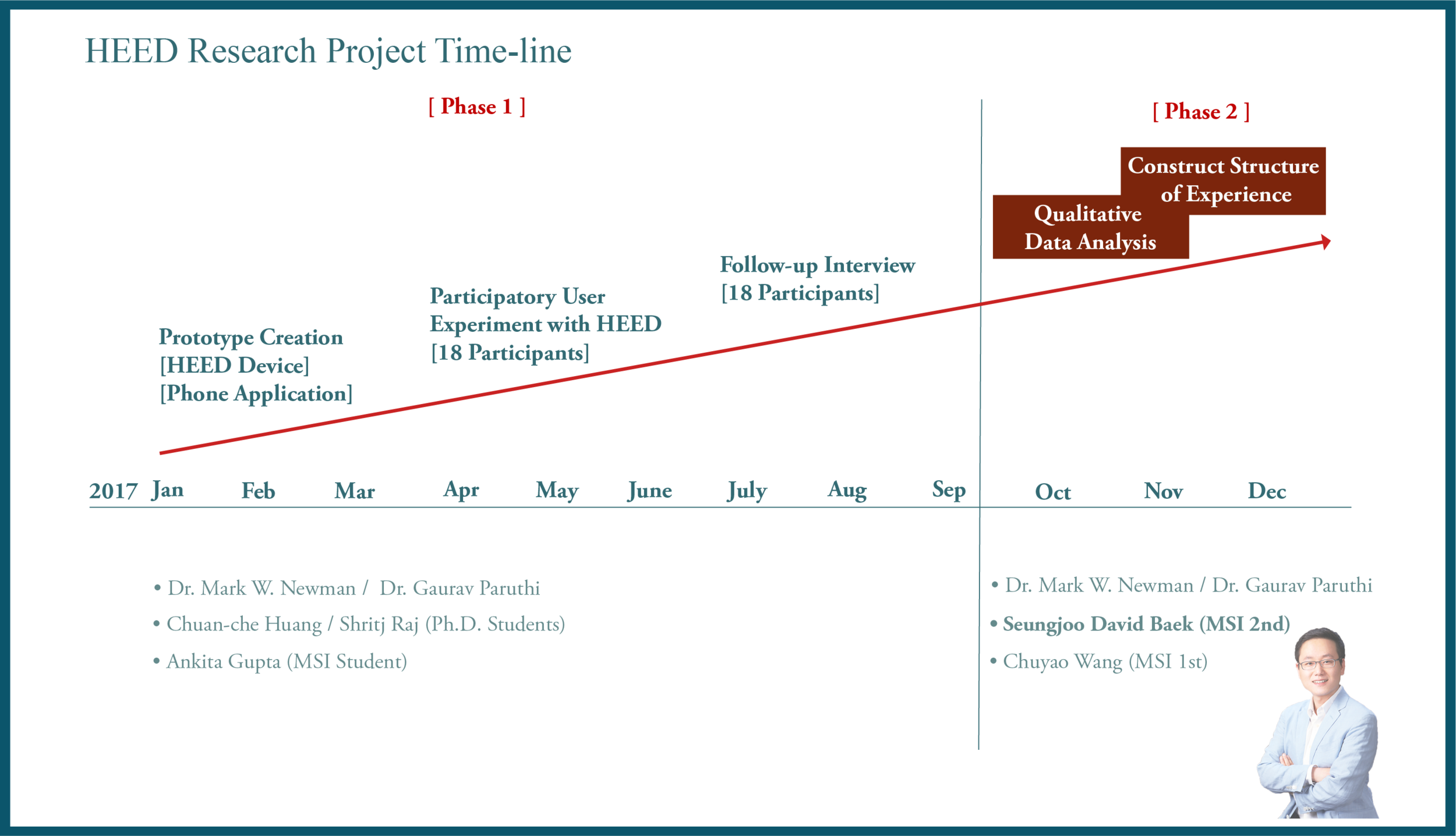 HEED_TimeLine.png