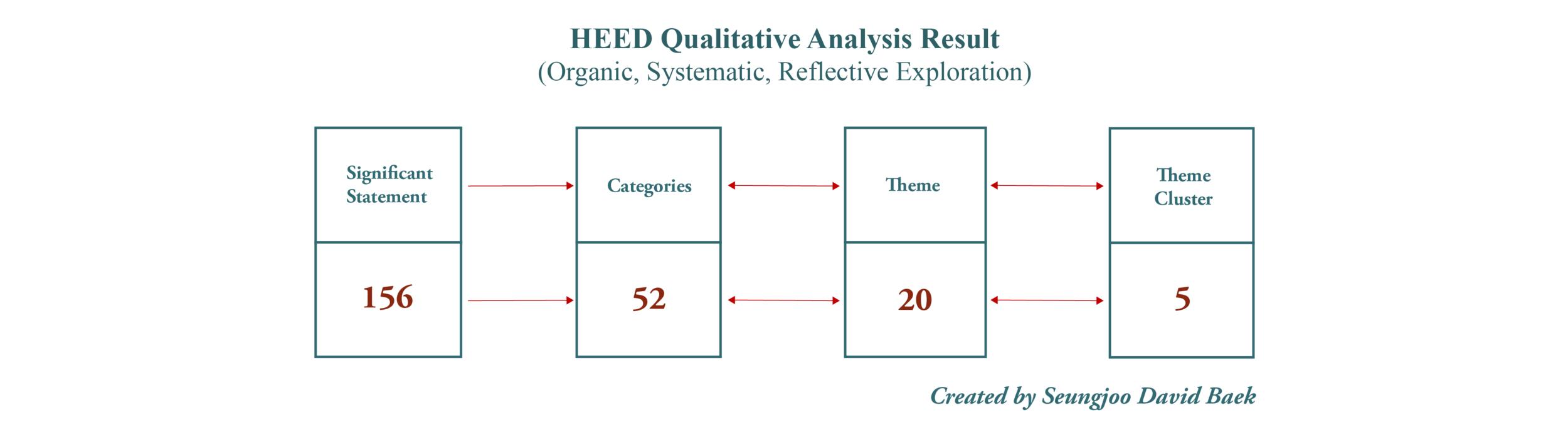 < Figure 3.2 >