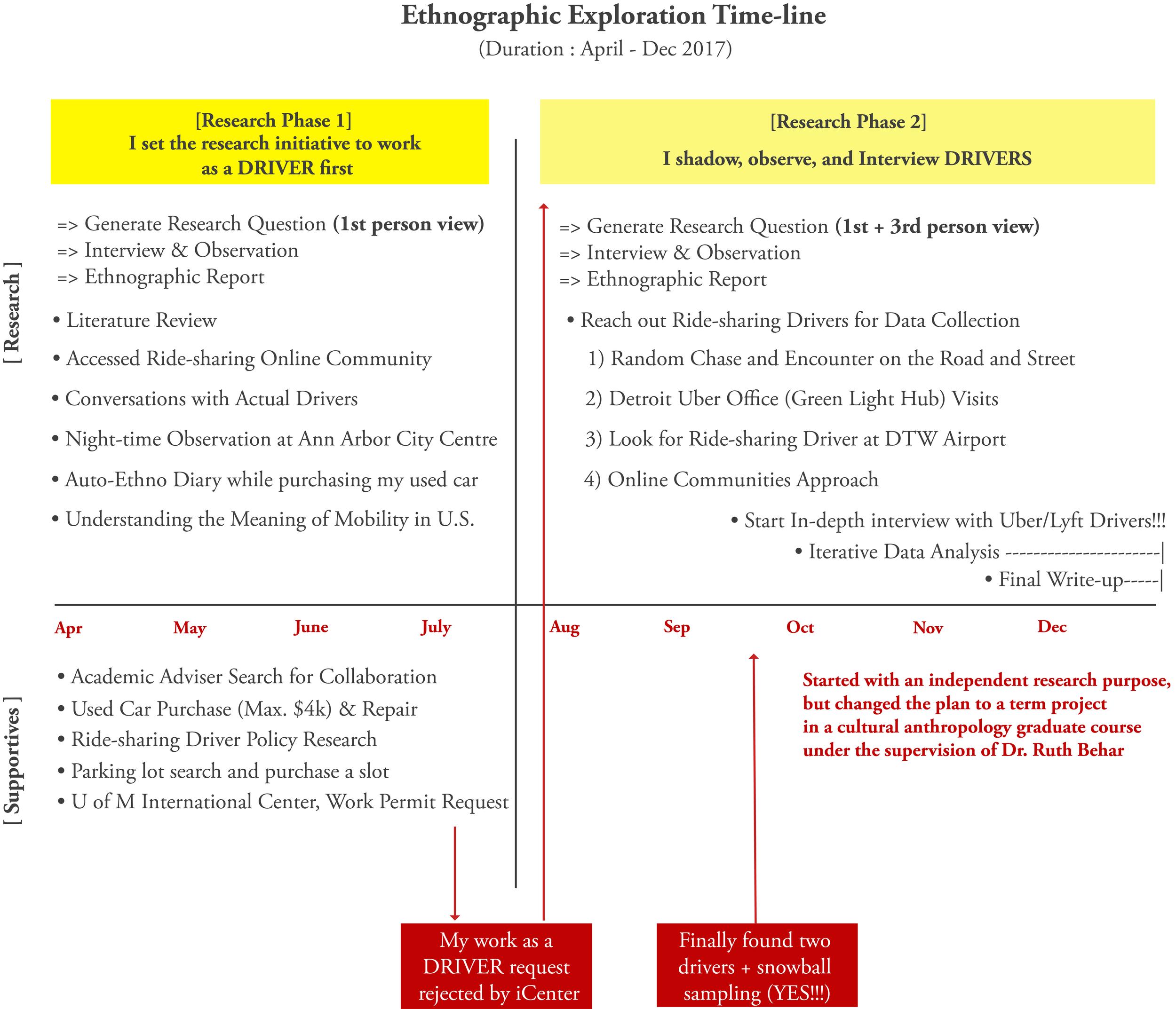 Ethno_Timeline2.png
