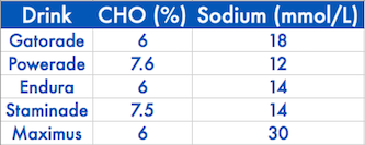 Note: Maximus claim to have 50% more electrolytes than others, however this may not always be the best choice
