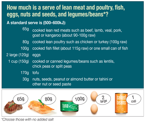 Note:  all of the above (except for nuts and beans/legumes) contain ~15g     protein