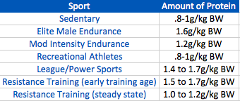 Note: Female Athletes = 10-20% lower than male values given above
