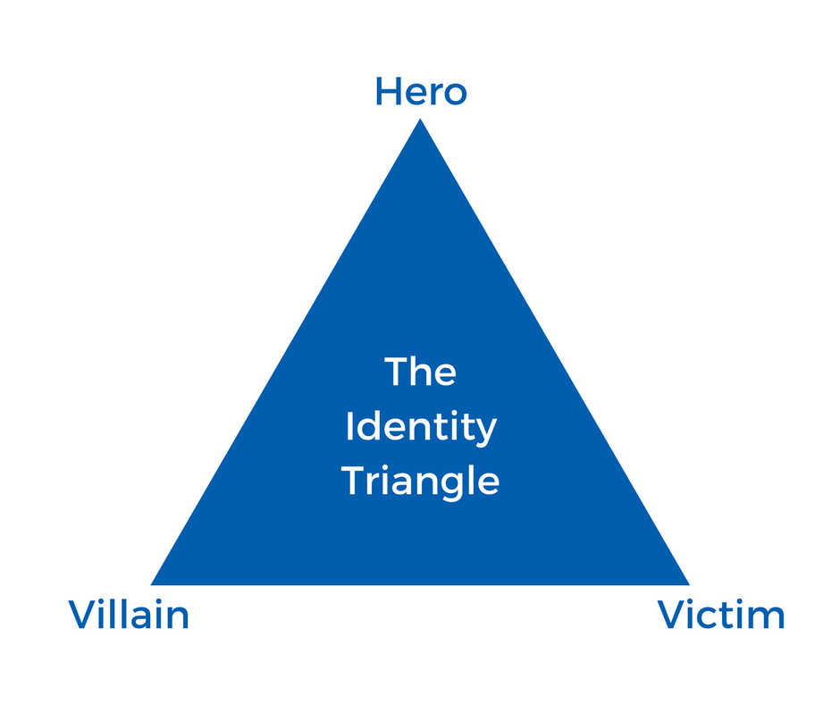 The Identity Triangle.png