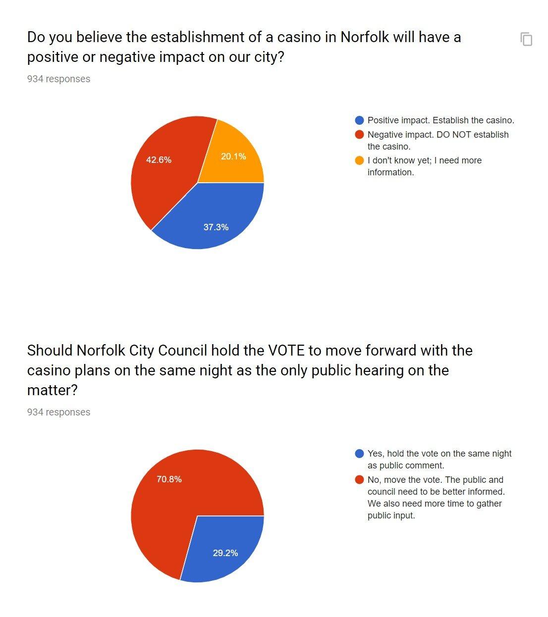Casino Survey Summary.jpg