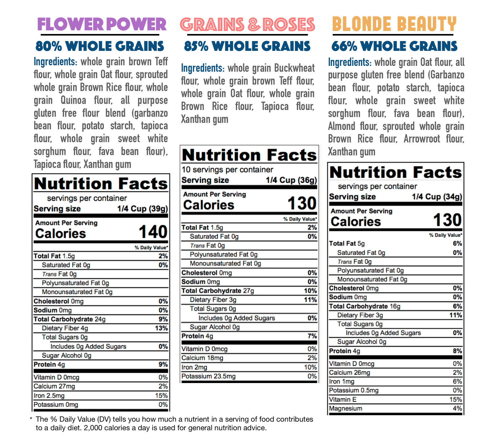 At a glace flour facts.png