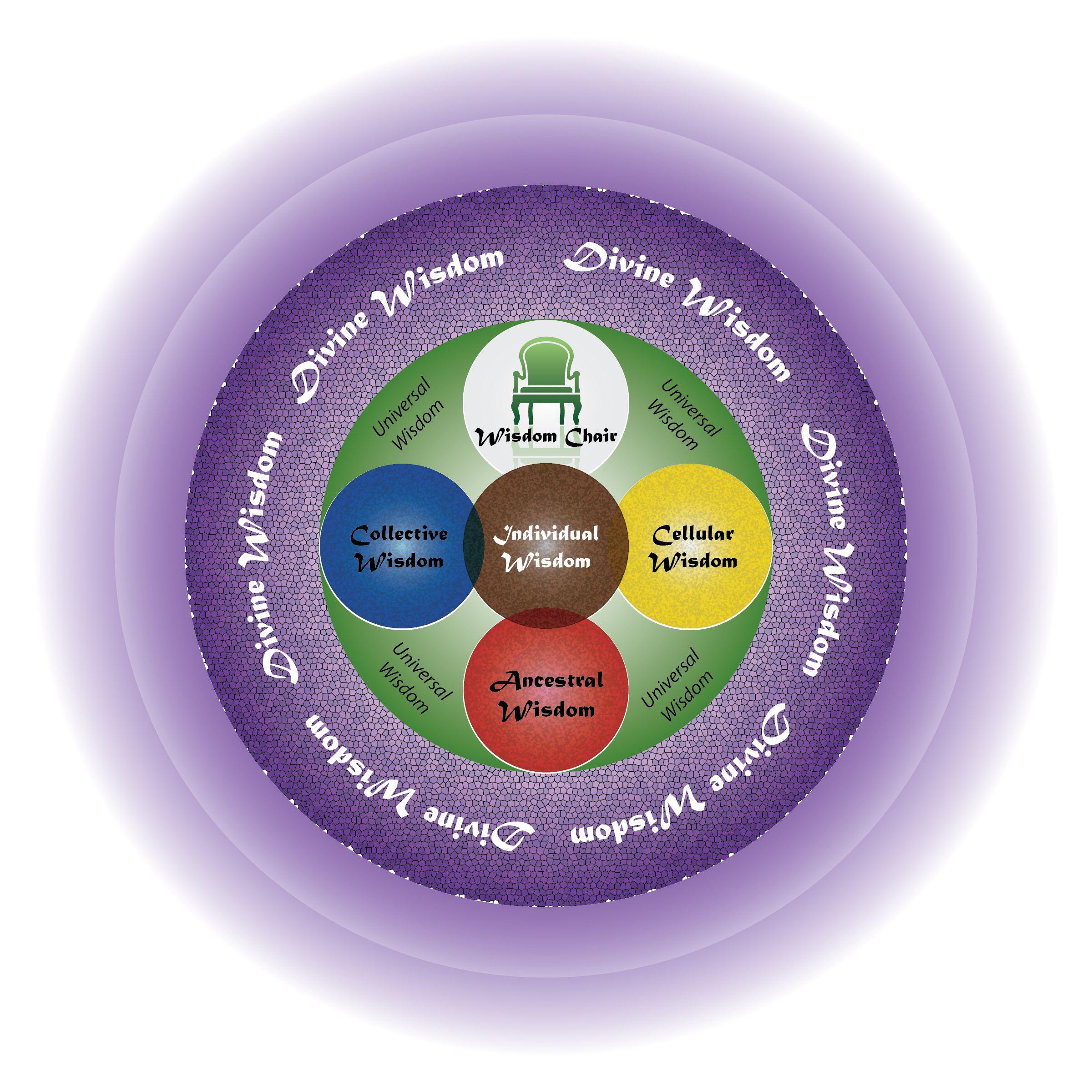 StepINtuit Wisdom Wheel ORIGINAL.jpg