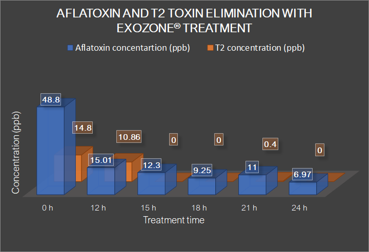 Afla and T2 toxin elimination test.png