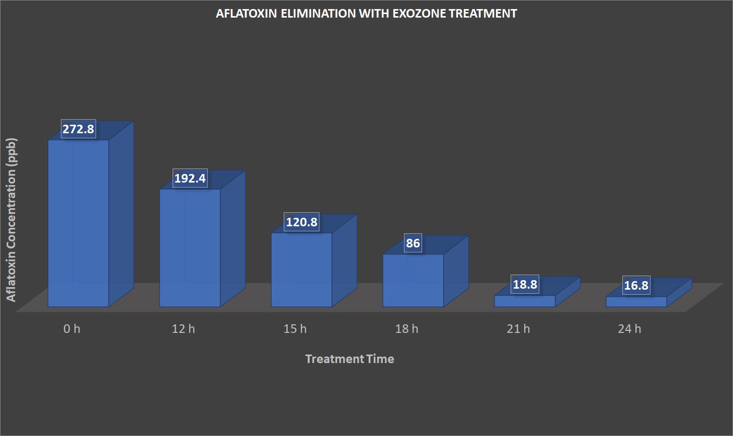Aflatoxin Elimination 24Hr test.png