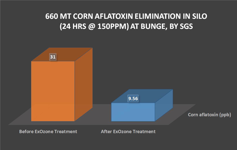 CORN Aflatoxin 660MT in Silo Bunge.png
