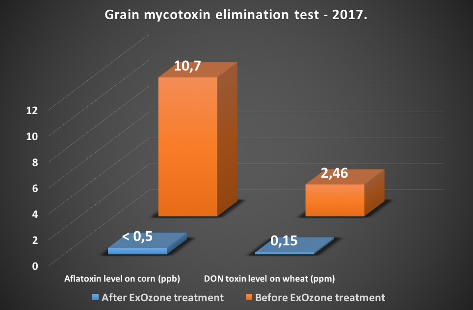 Mycotoxin elimination test with SGS 2017.jpg