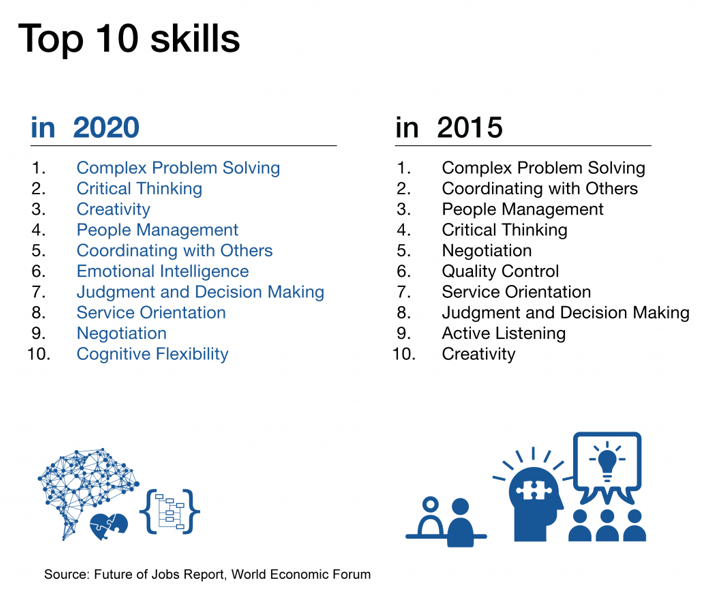 Top 10 skills in 2015 and 2020 from the Future of Jobs Report