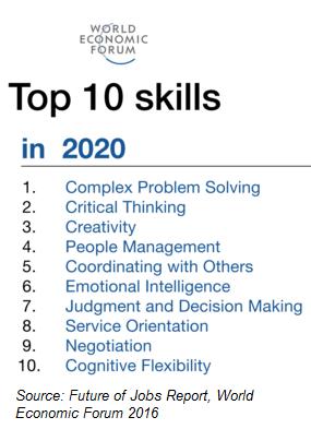 World economic forum_top 10 skills.png