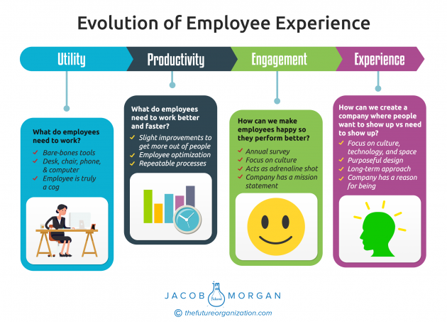 Evolution of Employee Experience.png