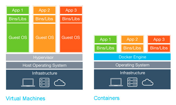 EQengineered_Containers_VIrtual Machines_Modern Architecture_Applications.jpg