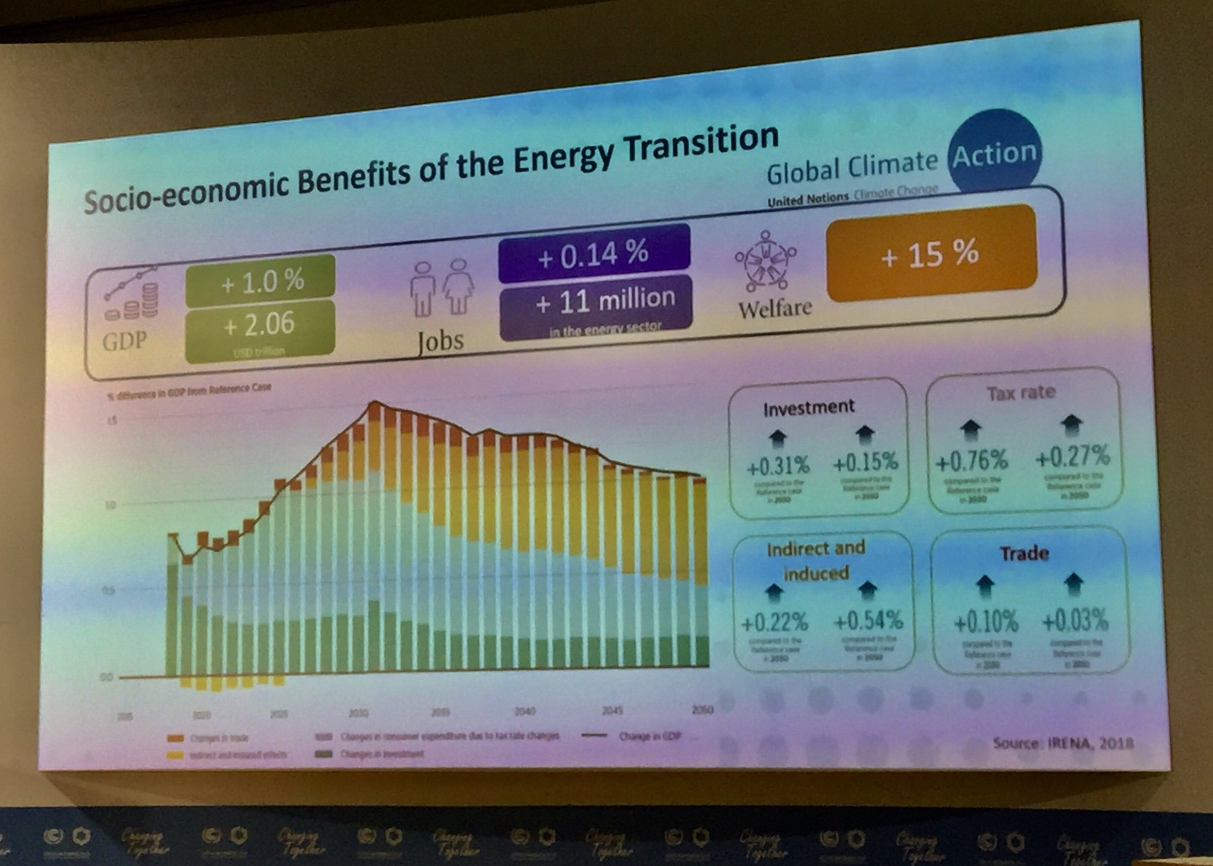 IRENA's new report shows positive socio-economic benefits of the energy transition.