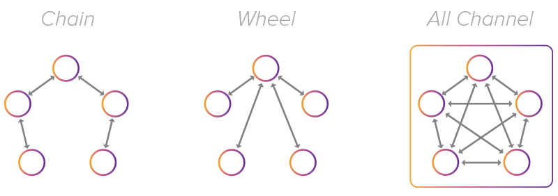 chain-wheel-allchannel.png