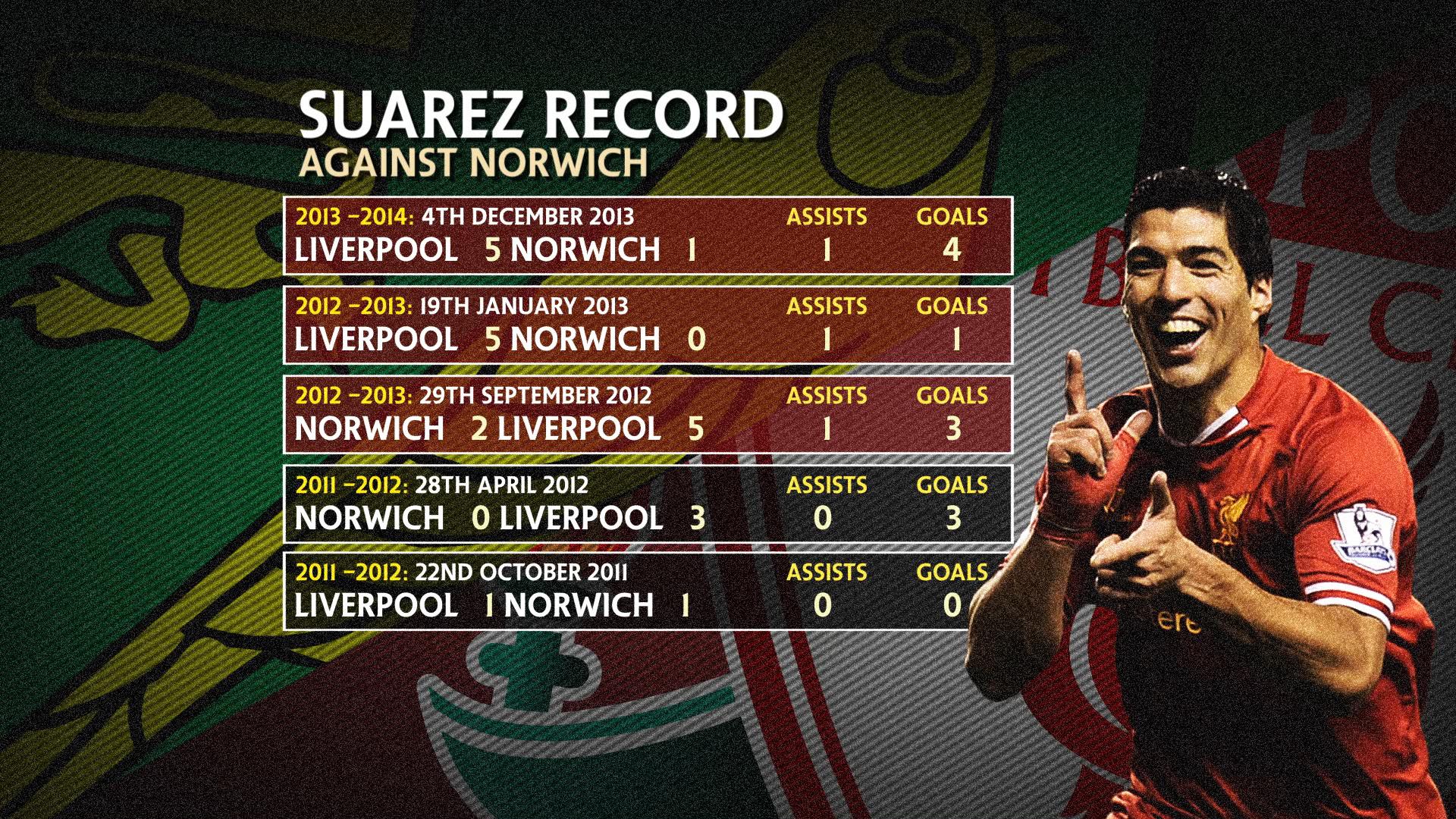 Suarez Norwich.jpg