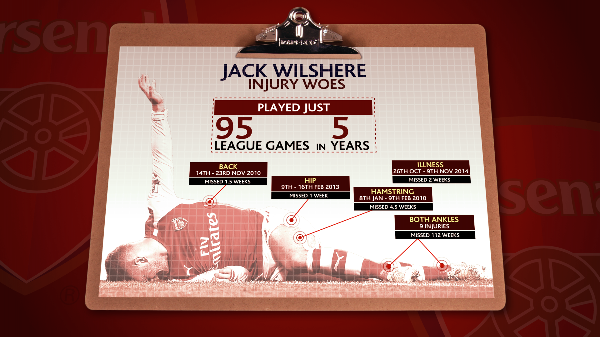 PLN Jack Wilshere Injuries 1800.png