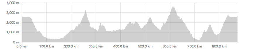 Down and up and down and up and down and up until you're dizzy and tired. From Strava.