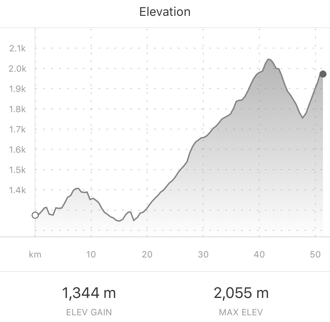 There was a bit of climbing to be done today, too. From Strava.