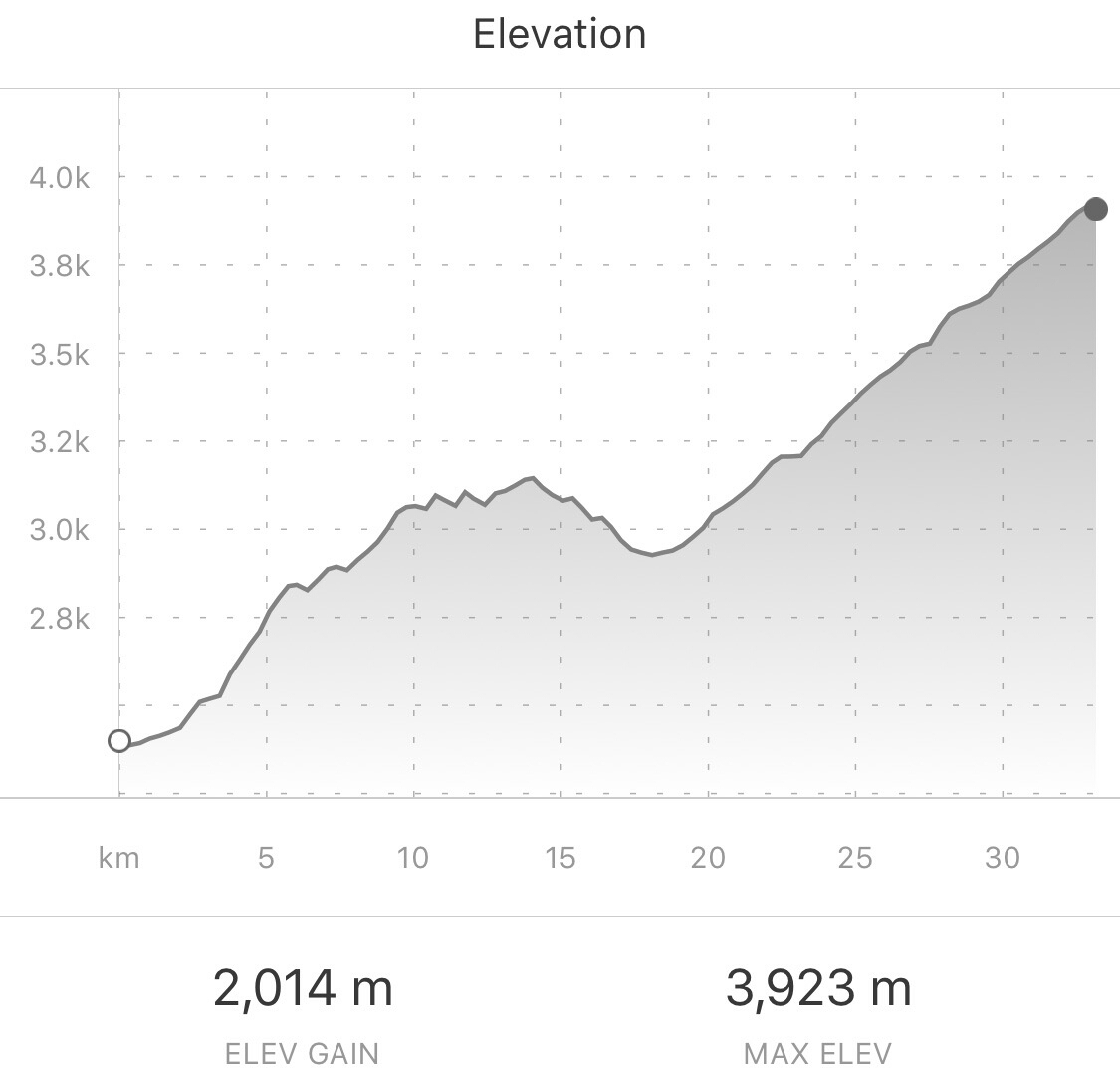 Our climb to get to Los Nevados National Park. From Strava.