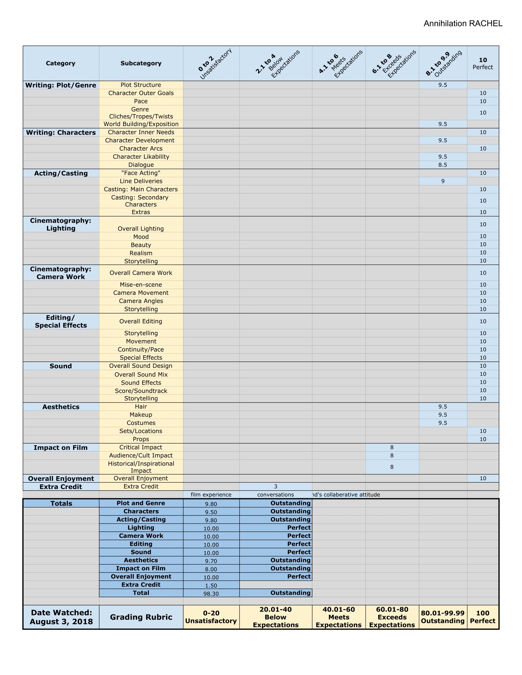 The Grid 2018 - Annihilation RACHEL-1.png