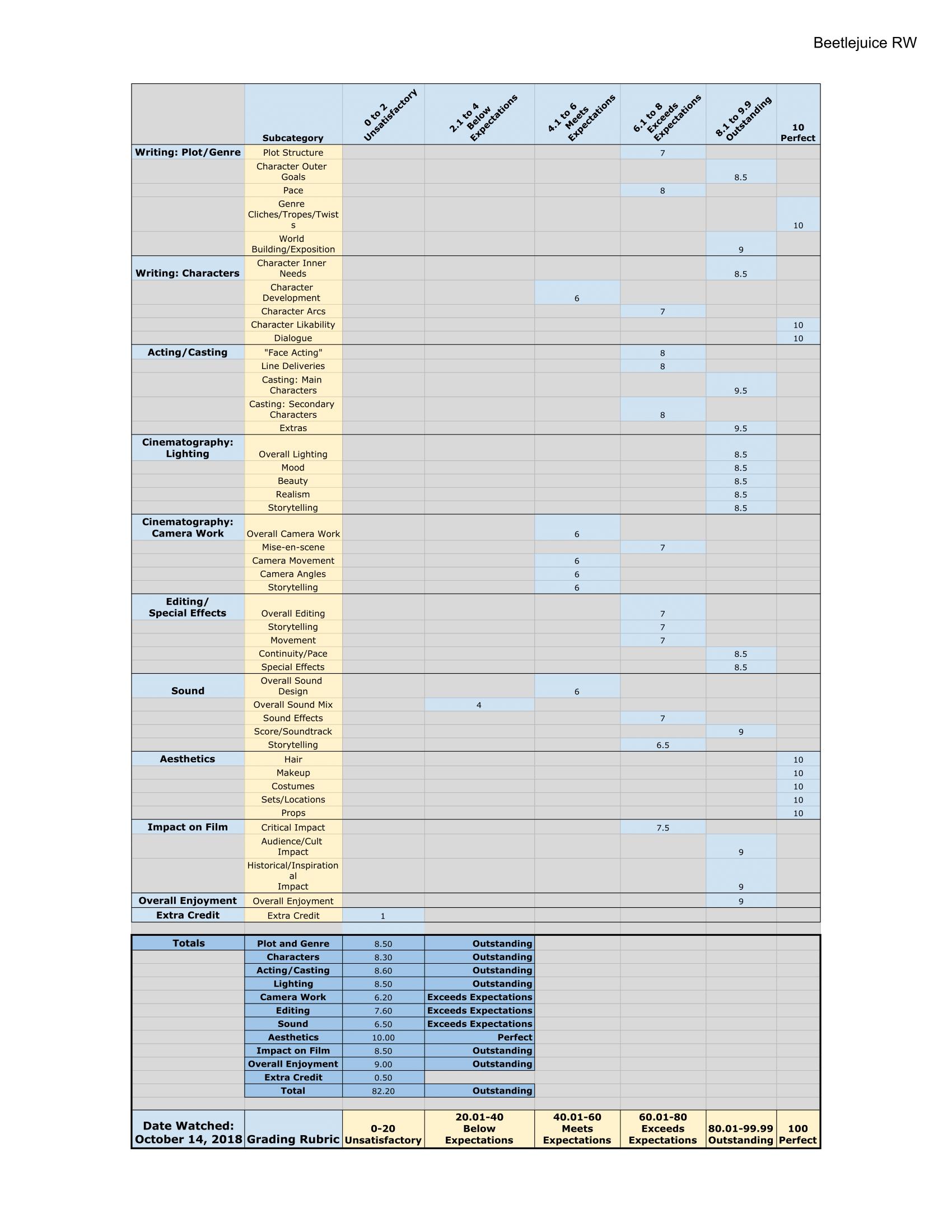 Untitled spreadsheet - Beetlejuice RW-1.png