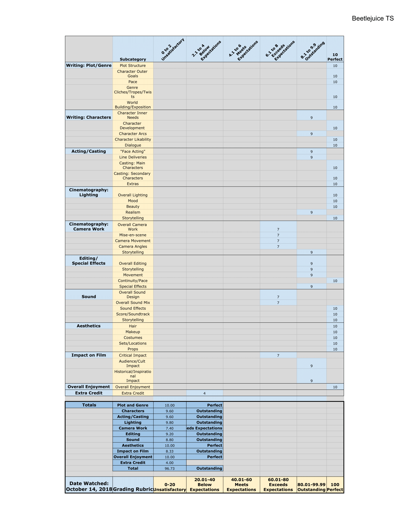 Untitled spreadsheet - Beetlejuice TS-1.png