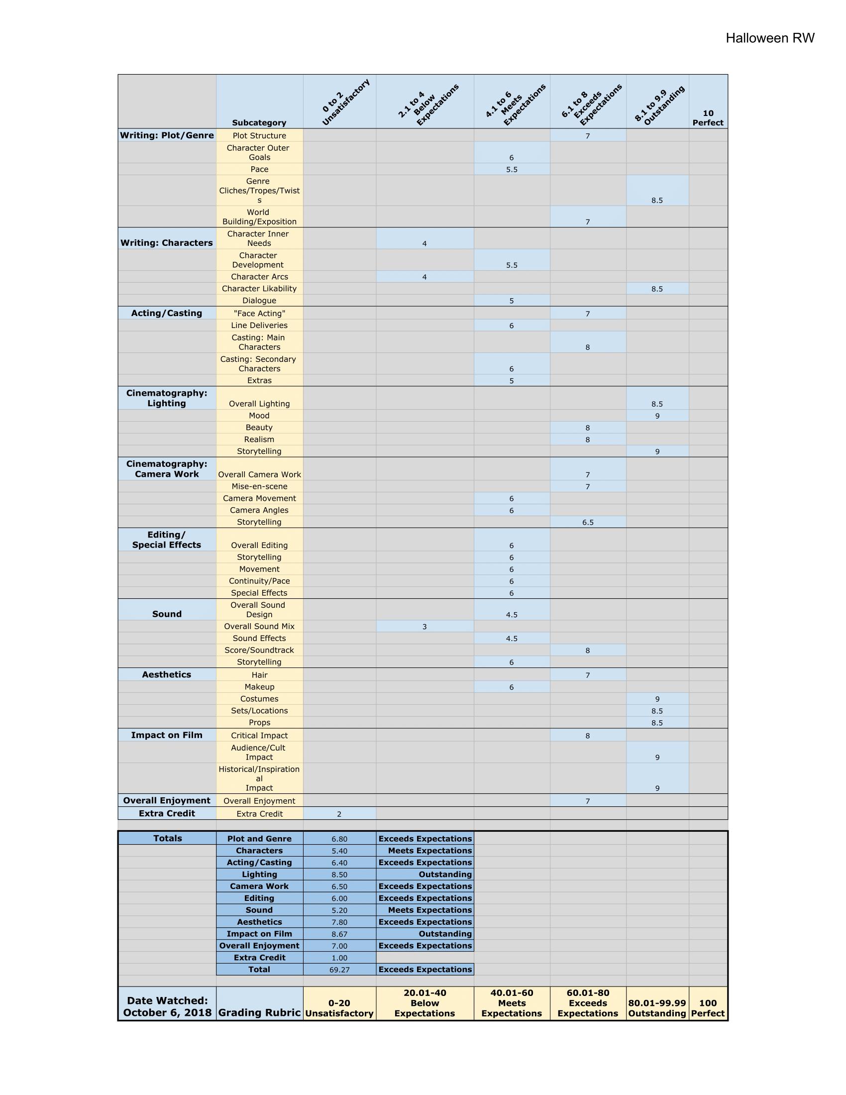 Untitled spreadsheet - Halloween RW-1.png