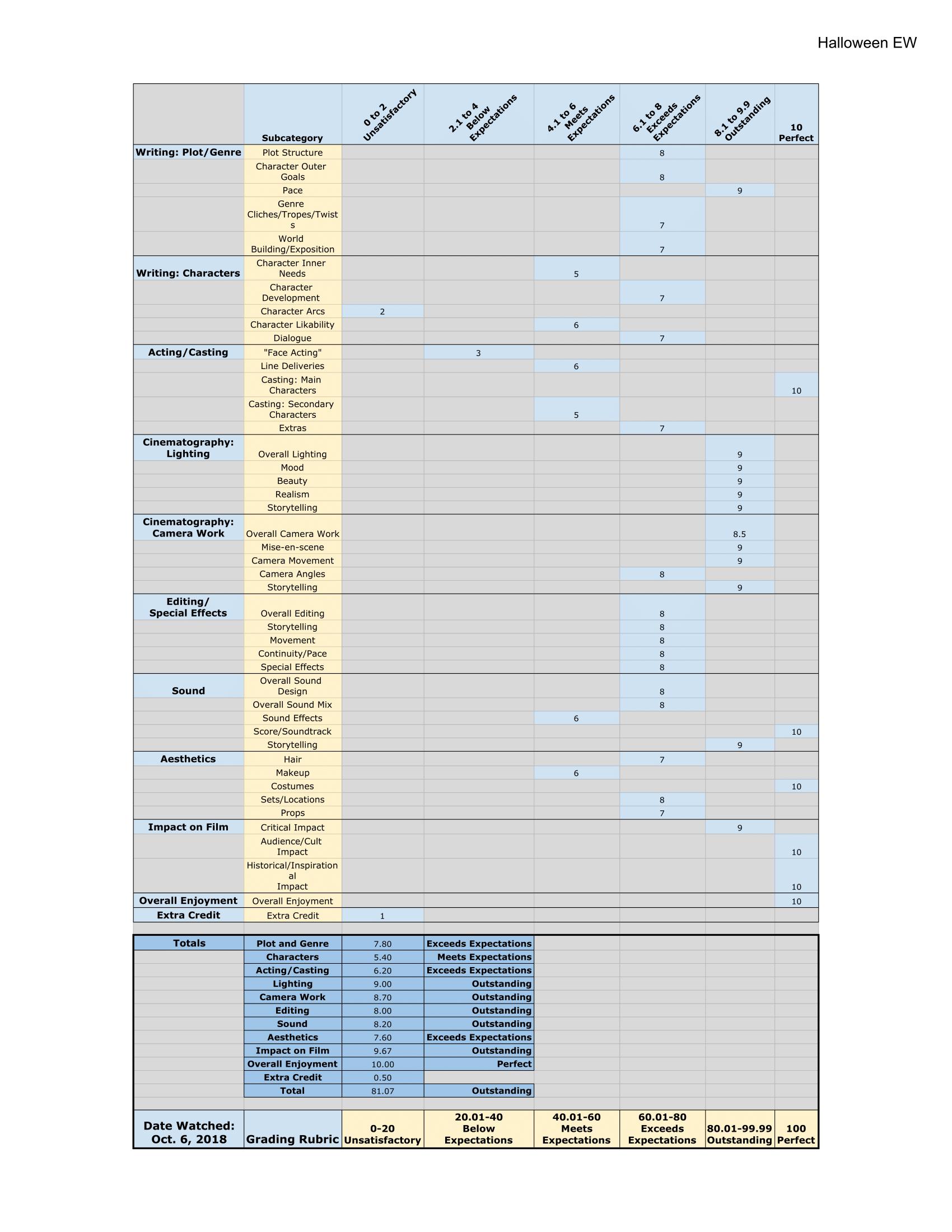 Untitled spreadsheet - Halloween EW-1.png