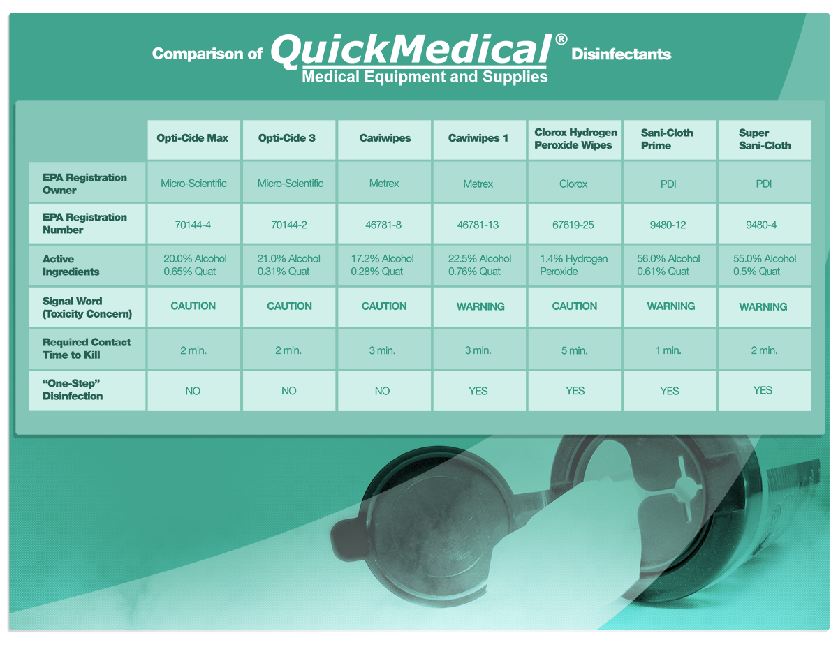 comparison of hospital disinfectants sm.png
