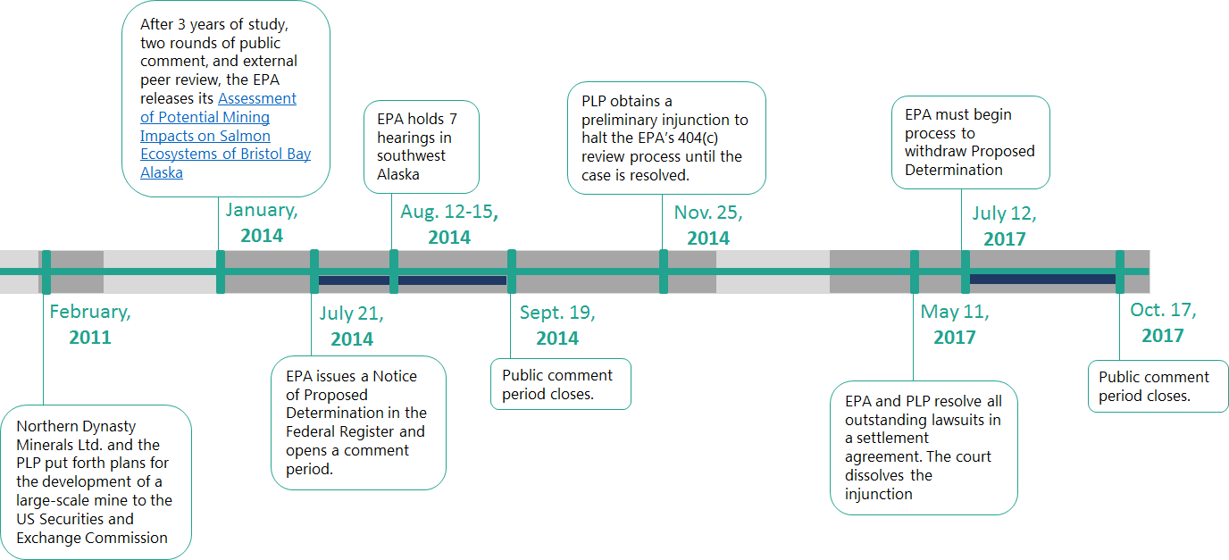 Timeline of events related to Pebble Mine Determination     For more detailed timeline, refer to  this graphic  by the Bristol Bay Native Corporation.