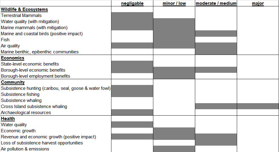 Chart of predicted impacts of the Liberty Development and Production Plan, per the Executive Summary of the  Draft Environmental Impact Statement