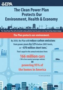 EPA-Clean-Power-Plan-infographic-211x300.jpg