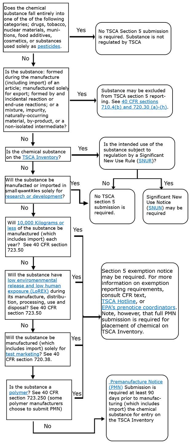 Flowchart of Requirements under Toxic Substances Control Act ( Source: EPA )