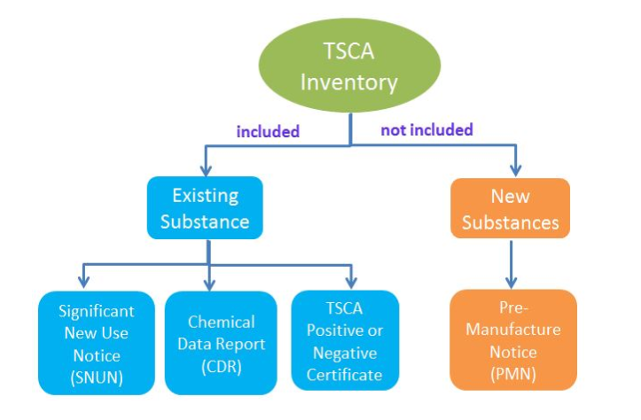 Regulatory responsibilities associated with chemicals included, or not included, in the TSCA inventory.   Source:   Reach 24H Consulting Group