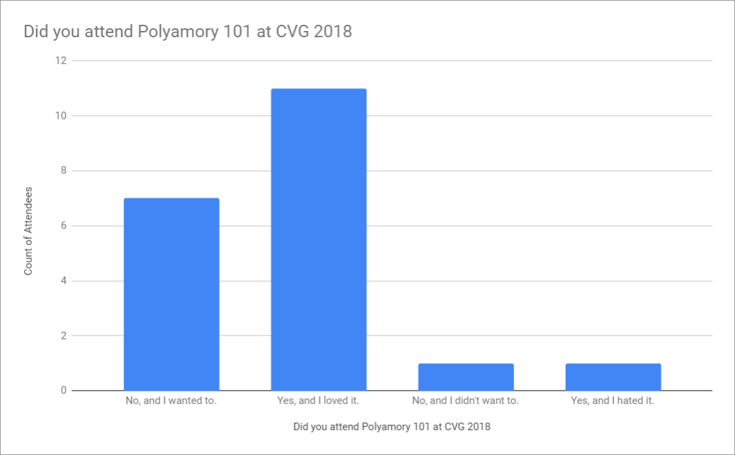 Did you attend Polyamory 101 at CVG 2018.PNG
