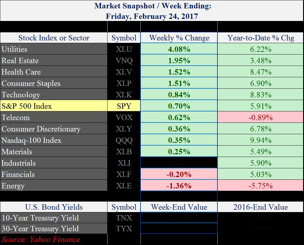 Market Sectors - 02-24-17.png