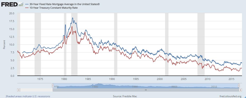 (sources: Federal Reserve Bank of St. Louis, Freddie Mac)